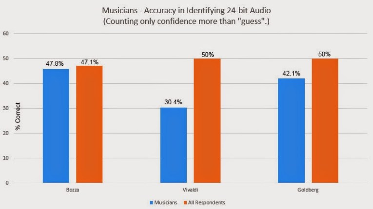 Kirkville - Well-Crafted Study Shows Listeners Cannot Distinguish