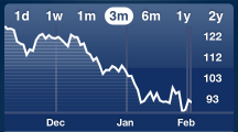Aapl 3 months