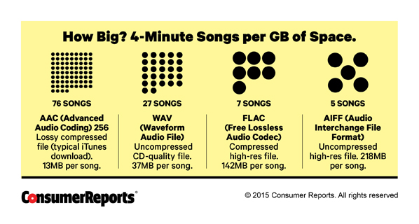 Consumer reports digital music formats