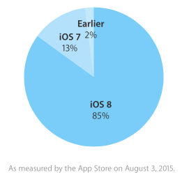 Ios users 85 percent