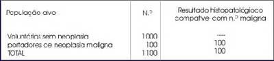 tabela 1-PROlE-10 IONO/ relação com neoplasia