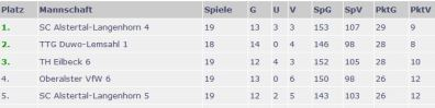 THE6-Tabelle