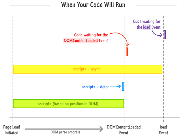 summary of when your code will run
