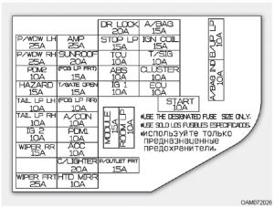 Kia Soul: Fuserelay panel description  Fuses  Maintenance  Kia Soul 20092013 AM Owner Manual
