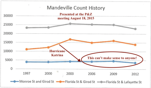 Mandeville Faux Traffic Study