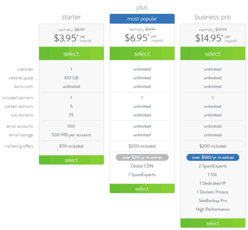 How To Start A Blog In Less Than Ten Minutes: Bluehost Hosting Plans #blog #blogging