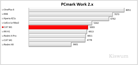 https://i0.wp.com/www.kiswum.com/wp-content/uploads/CAT_S61/Benchmark_02-Small.png?w=734&ssl=1