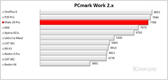 https://i0.wp.com/www.kiswum.com/wp-content/uploads/Huawei_Mate20Pro/Benchmark_03-Small.png?w=734&ssl=1