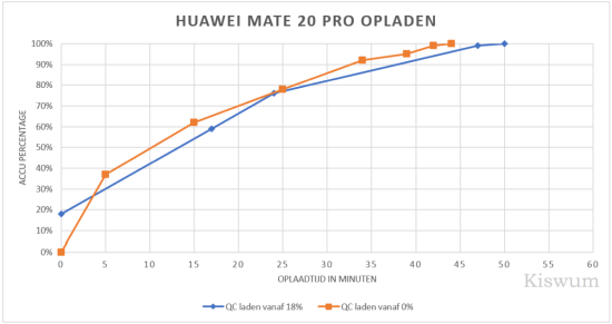 https://i0.wp.com/www.kiswum.com/wp-content/uploads/Huawei_Mate20Pro/Mate20_Opladen-Small.png?w=734&ssl=1