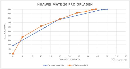 https://i0.wp.com/www.kiswum.com/wp-content/uploads/Huawei_Mate20Pro/Mate20_Opladen-Small.png?w=734&ssl=1