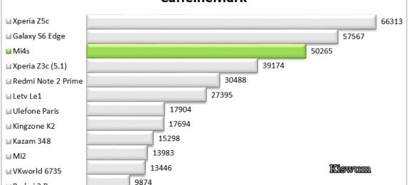https://i0.wp.com/www.kiswum.com/wp-content/uploads/Mi4s/Benchmark_05.png?resize=574%2C260&ssl=1