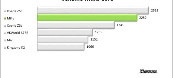 https://i0.wp.com/www.kiswum.com/wp-content/uploads/Mi4s/Benchmark_11.png?resize=574%2C260&ssl=1