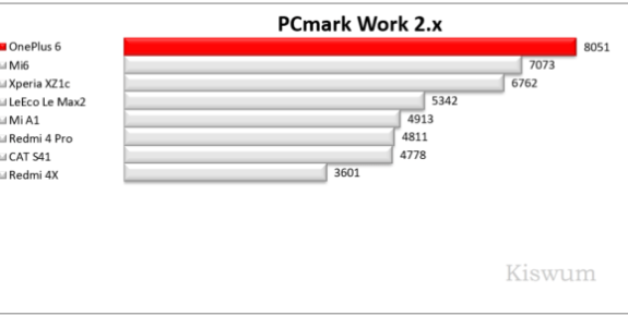 https://i0.wp.com/www.kiswum.com/wp-content/uploads/OnePlus6/Benchmark_02-Small.png?resize=575%2C290&ssl=1