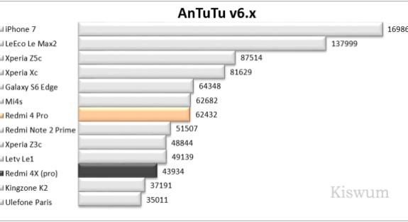 https://i0.wp.com/www.kiswum.com/wp-content/uploads/Redmi4Pro/Benchmark_01.png?resize=575%2C313&ssl=1
