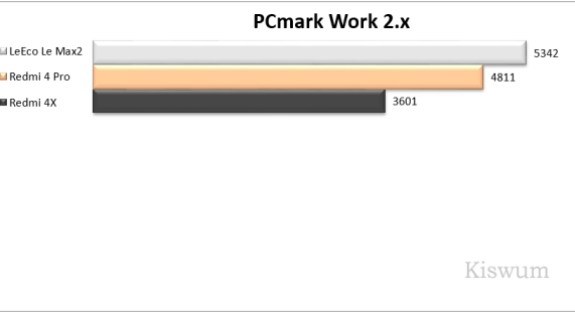 https://i0.wp.com/www.kiswum.com/wp-content/uploads/Redmi4Pro/Benchmark_03.png?resize=575%2C313&ssl=1