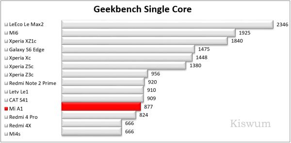 https://i0.wp.com/www.kiswum.com/wp-content/uploads/Xiaomi_A1/Benchmark_08-Small.png?w=734&ssl=1