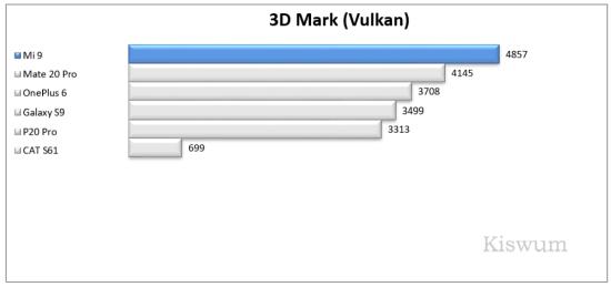 https://i0.wp.com/www.kiswum.com/wp-content/uploads/Xiaomi_Mi9/Benchmark_01-Small.png?w=734&ssl=1