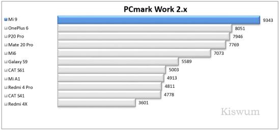 https://i0.wp.com/www.kiswum.com/wp-content/uploads/Xiaomi_Mi9/Benchmark_02-Small.png?w=734&ssl=1