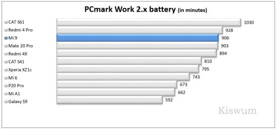 https://i0.wp.com/www.kiswum.com/wp-content/uploads/Xiaomi_Mi9/Benchmark_13-Small.png?w=734&ssl=1