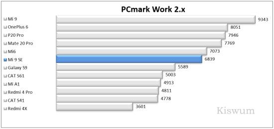 https://i0.wp.com/www.kiswum.com/wp-content/uploads/Xiaomi_Mi9SE/Benchmark_03-Small.png?w=734&ssl=1