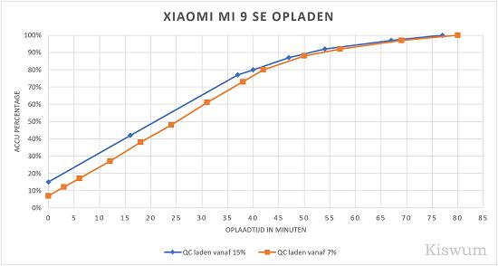 https://i0.wp.com/www.kiswum.com/wp-content/uploads/Xiaomi_Mi9SE/Mi9SE_Opladen-Small.png?w=734&ssl=1