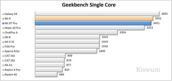 https://i0.wp.com/www.kiswum.com/wp-content/uploads/Xiaomi_Mi9t_pro/Benchmark_08-Small.png?w=734&ssl=1