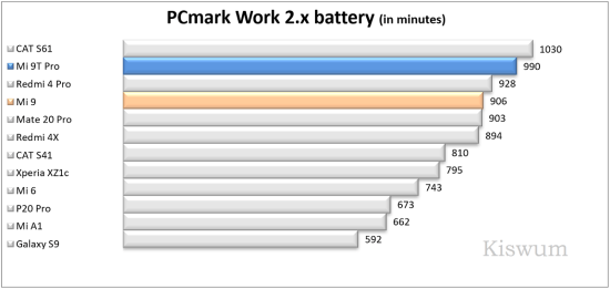 https://i0.wp.com/www.kiswum.com/wp-content/uploads/Xiaomi_Mi9t_pro/Benchmark_14-Small.png?w=734&ssl=1