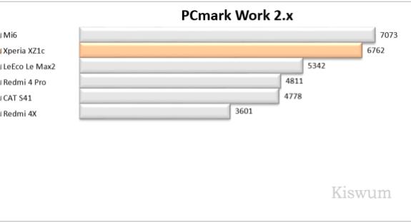 https://i0.wp.com/www.kiswum.com/wp-content/uploads/Xperia_XZ1c/Benchmark_02-Small.png?resize=575%2C313&ssl=1