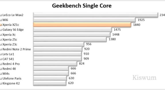 https://i0.wp.com/www.kiswum.com/wp-content/uploads/Xperia_XZ1c/Benchmark_07-Small.png?resize=575%2C313&ssl=1