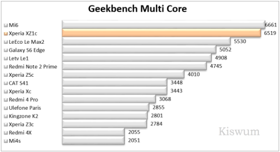 https://i0.wp.com/www.kiswum.com/wp-content/uploads/Xperia_XZ1c/Benchmark_08-Small.png?resize=575%2C313&ssl=1
