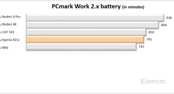 https://i0.wp.com/www.kiswum.com/wp-content/uploads/Xperia_XZ1c/Benchmark_12-Small.png?resize=575%2C313&ssl=1