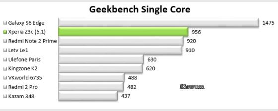 https://i0.wp.com/www.kiswum.com/wp-content/uploads/Xperia_Z3c/Benchmark_07.png?resize=560%2C224&ssl=1
