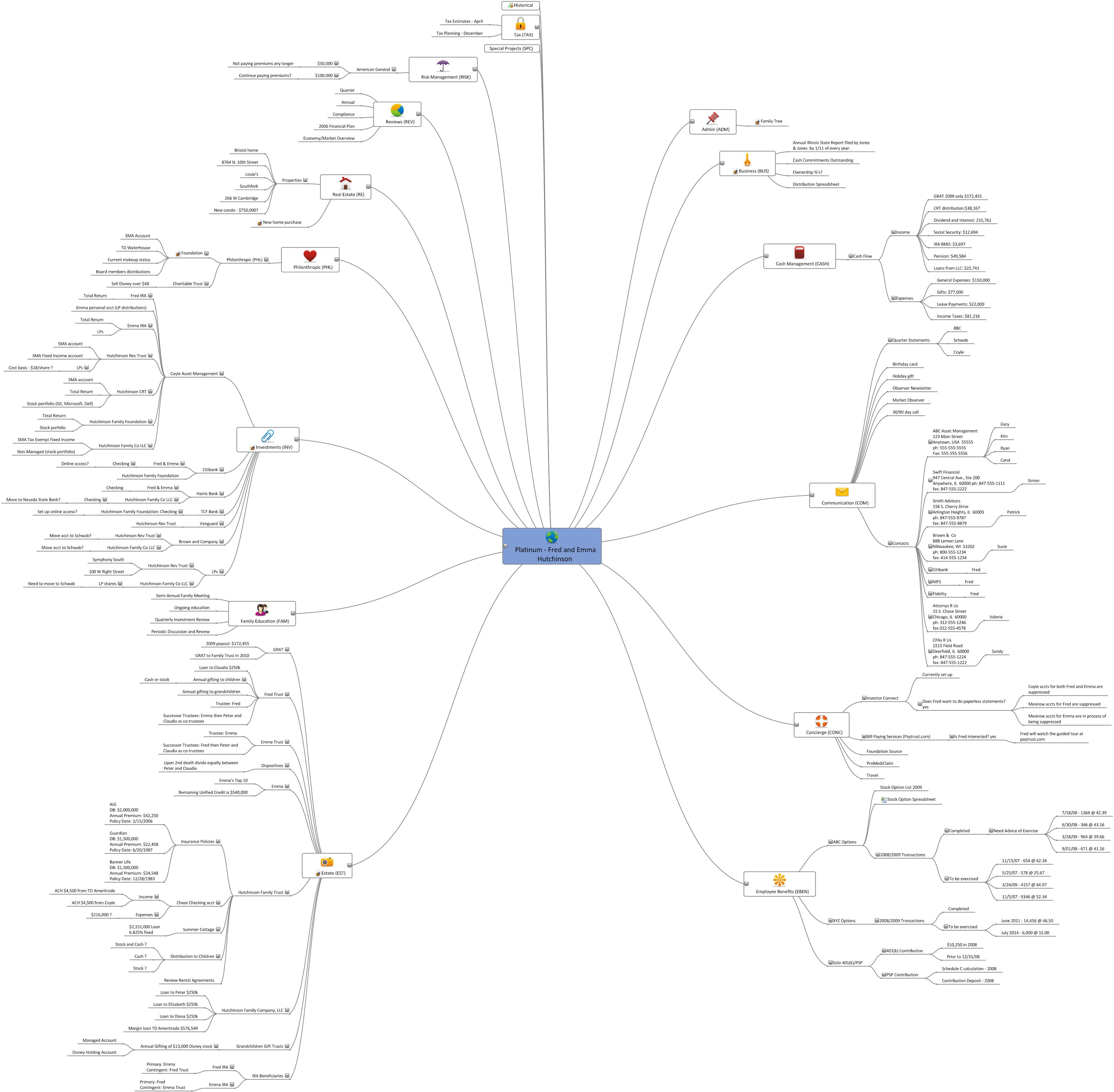 Using Mind Mapping To Get Paid For Financial Planning