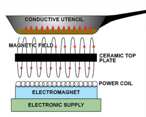 small resolution of electromagnet