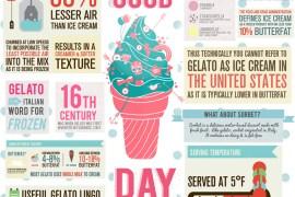 gelato infographic