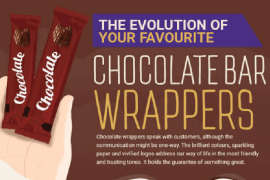 Infographic - The Evolution of Chocolate Bar Wrappers