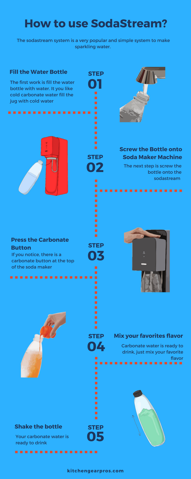 how to use sodastream