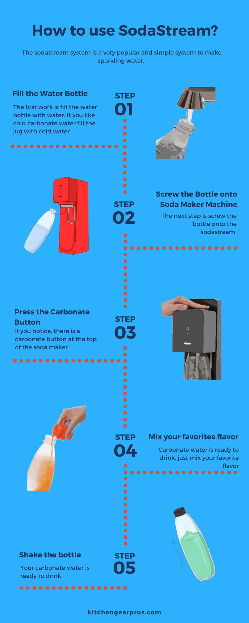 how to use sodastream