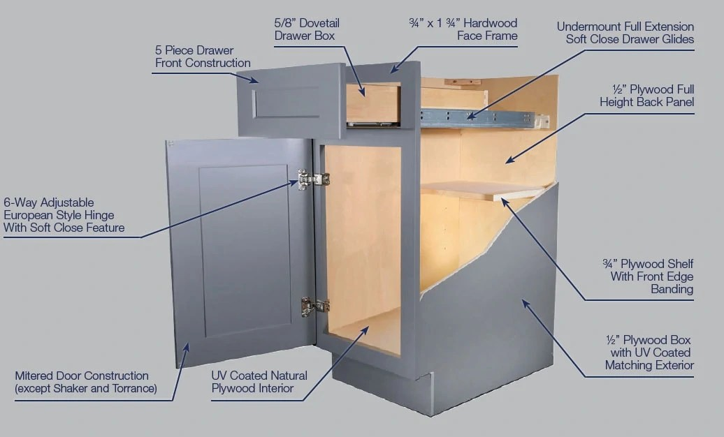 Framed Cabinet Box Construction - Kitchen Envy Cabinets