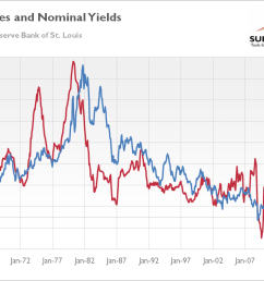 chart 1 inflation rates red line left axis annual percent change and 10 year treasury constant maturity rate blue line right axis in from january  [ 1156 x 758 Pixel ]
