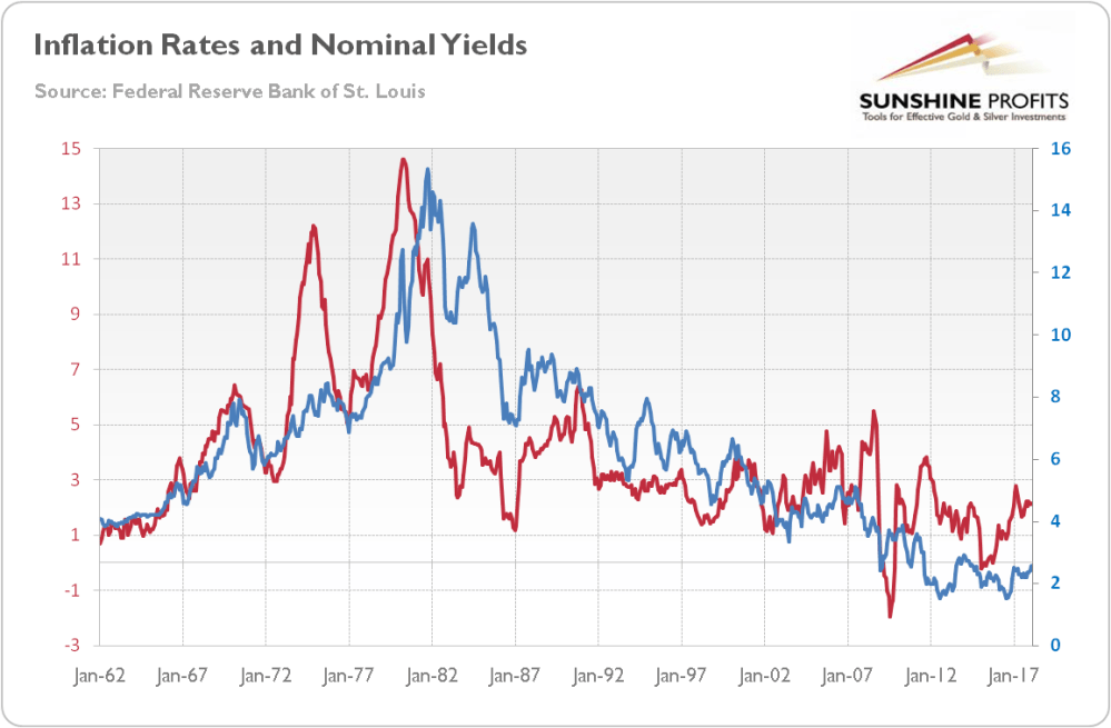 medium resolution of chart 1 inflation rates red line left axis annual percent change and 10 year treasury constant maturity rate blue line right axis in from january
