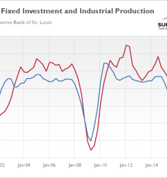 chart 2 real private nonresidential fixed investment red line annual percent change and industrial production blue line annual percent change from q1  [ 1156 x 758 Pixel ]