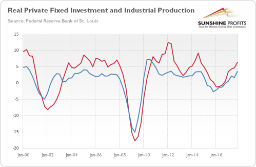 small resolution of chart 2 real private nonresidential fixed investment red line annual percent change and industrial production blue line annual percent change from q1