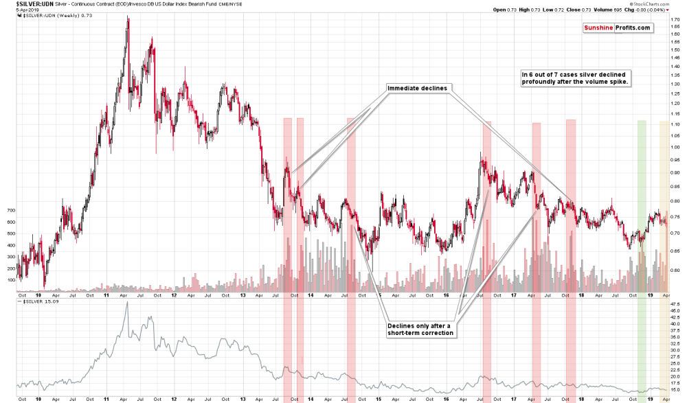 medium resolution of the above chart shows the silver to udn ratio chart which is a proxy for silver s price in terms of currencies other than the us dollar