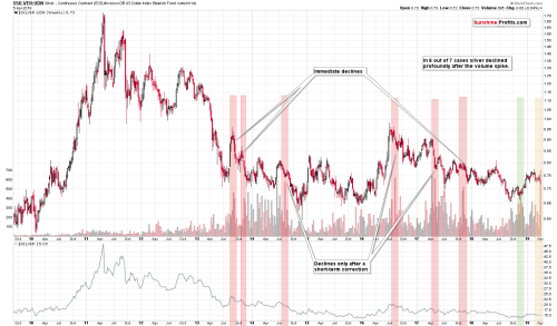 small resolution of the above chart shows the silver to udn ratio chart which is a proxy for silver s price in terms of currencies other than the us dollar