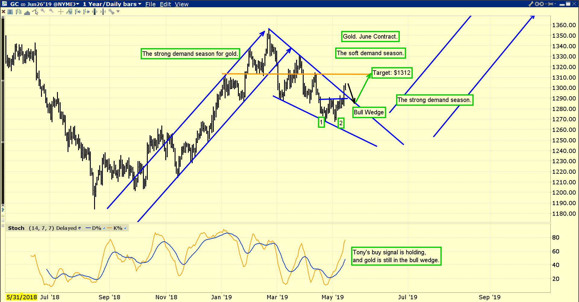 hight resolution of the bull wedge breakout is impressive but until the dollar collapses against the yen i would not get overly excited about gold s immediate prospects for