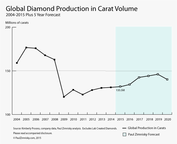 Image result for world diamond production graphs