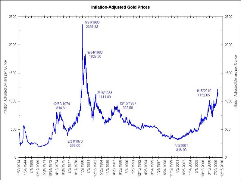 Image result for gold bubble chart