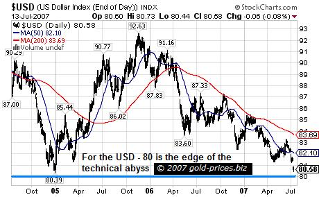 The US Dollar - On the Edge of the Abyss