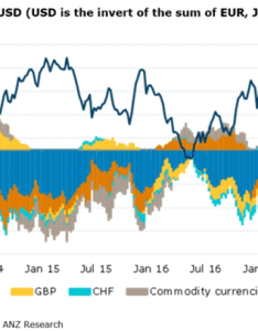 As highlighted by the blue line on anz   chart non commercial net positioning in dxy went from long of around billion at start year also everyone shuns dollar what does it mean for gold kitco news rh